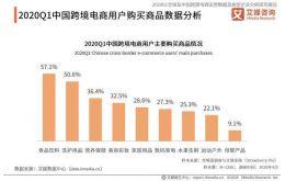 中国跨境电商行业用户画像与行为认知调查